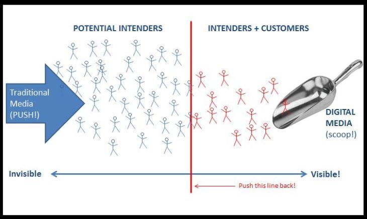 Intenders