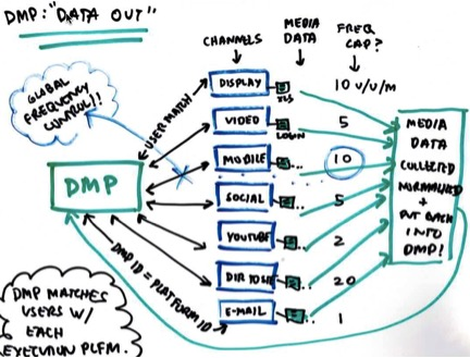 dataout