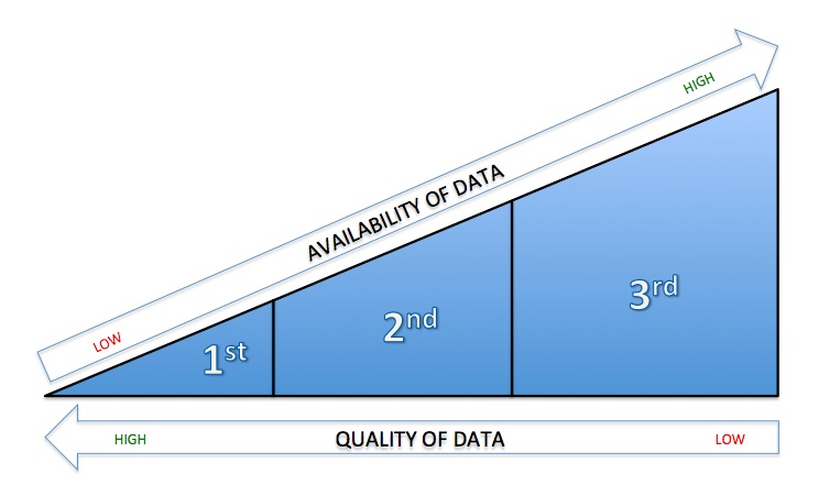 TRIANGLE OF DATA